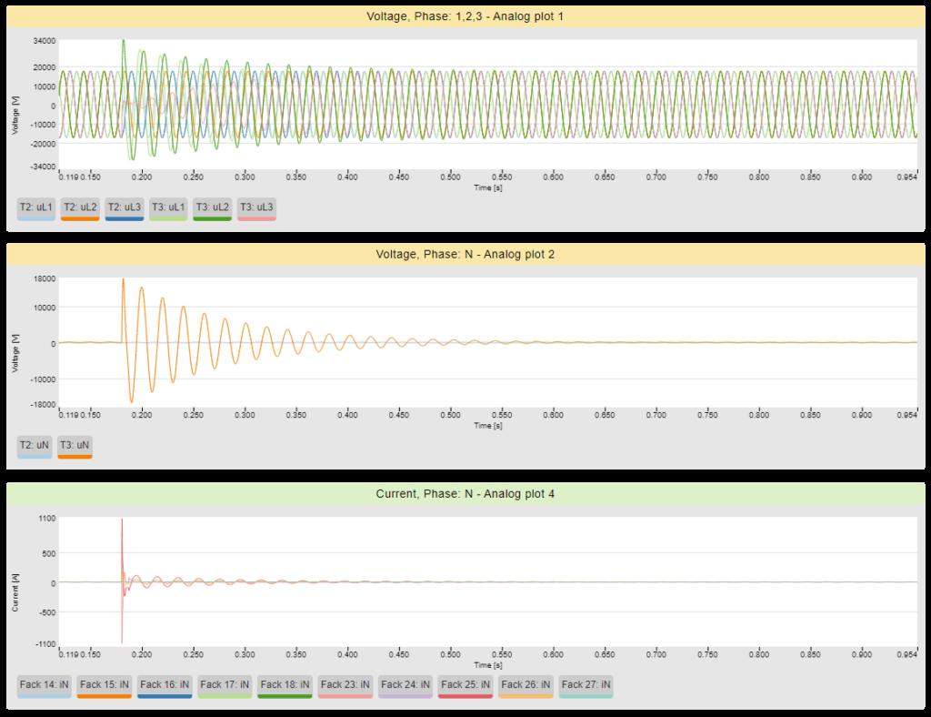 Proactive fault detection